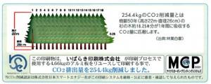 環境保護印刷